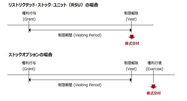 RSU ストックオプション