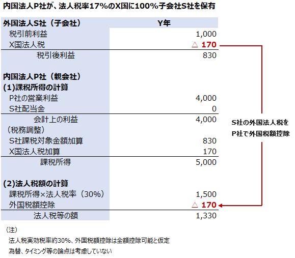 外国子会社合算税制 外国税額控除
