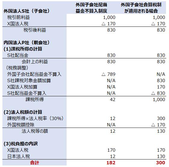 外国子会社合算税制 二重課税調整