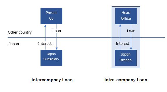Inter-company vs. Intra-company