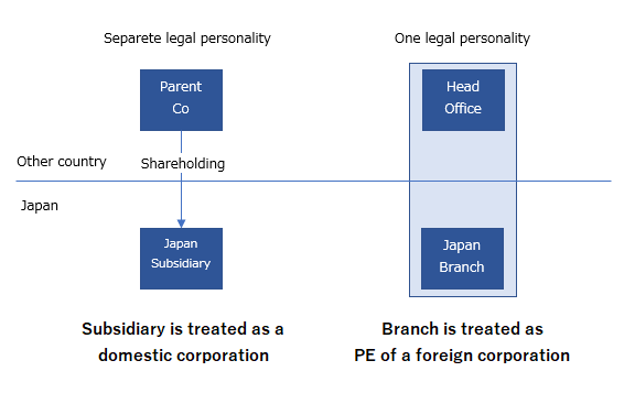 Japanese subsidiary vs. branch