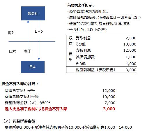 過大支払利子税制 計算例