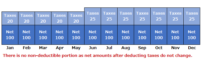 deduction of director remuneration net-basis