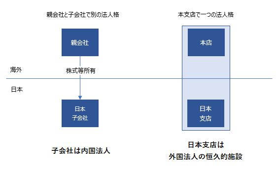 子会社 日本支店 税務