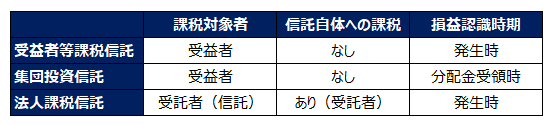信託 税務 分類