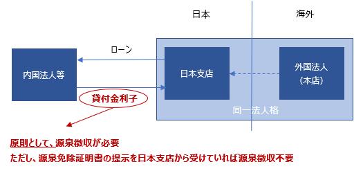 外国法人日本支店 源泉徴収