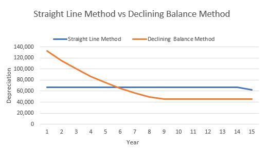 declining balance vs straight line