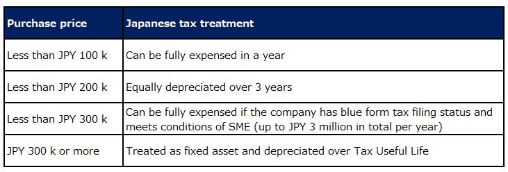 Japanese tax depreciation