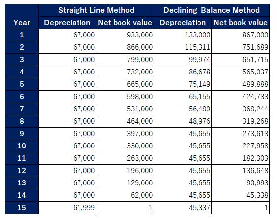 declining balance vs straight line detail