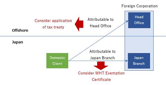 tax-treaty-vs-wht-certificate