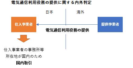 電気通信利用役務内外判定