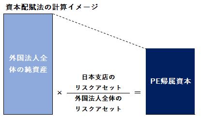 資本配賦法イメージ