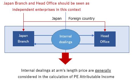 Corporate tax PE Japan