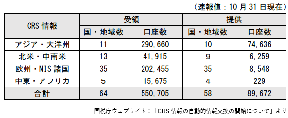 CRS 影響