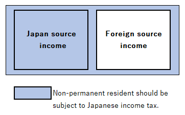 non permanent resident taxable income