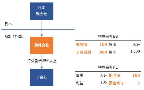 2019年税制改正 外国子会社合算税制 持株