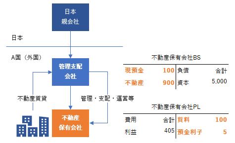 2019年税制改正 外国子会社合算税制 不動産保有