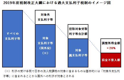 税制改正 過大支払利子税制 イメージ