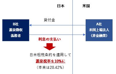 日米条約 設例