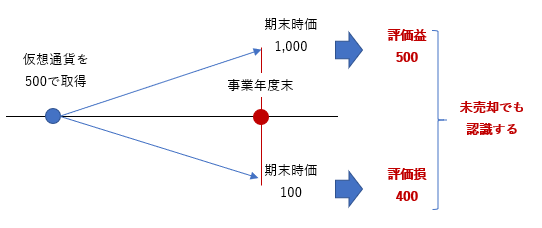 2019年度税制改正 仮想通貨