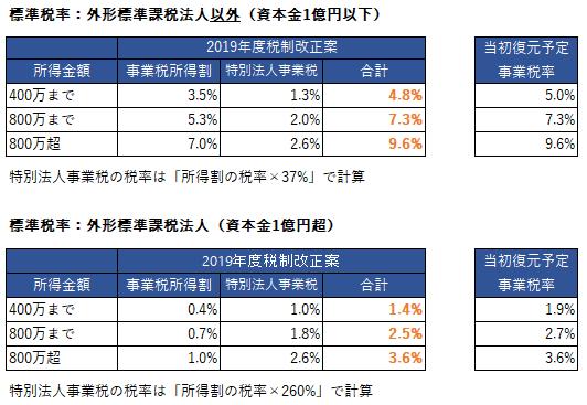 2019年税制改正 事業税 前後比較