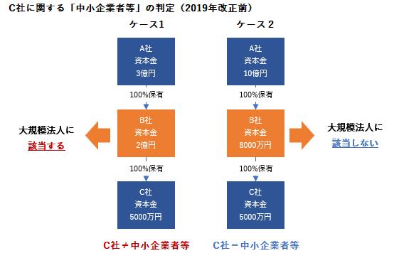 2019年税制改正 中小企業者 現行税制