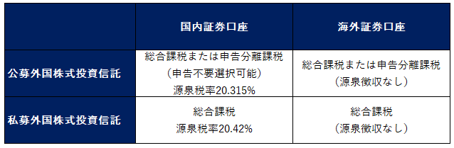 外国 投資信託 所得税