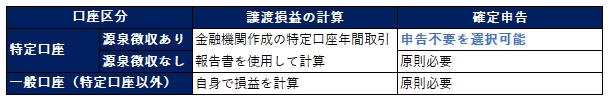 源泉徴収あり 特定口座 確定申告