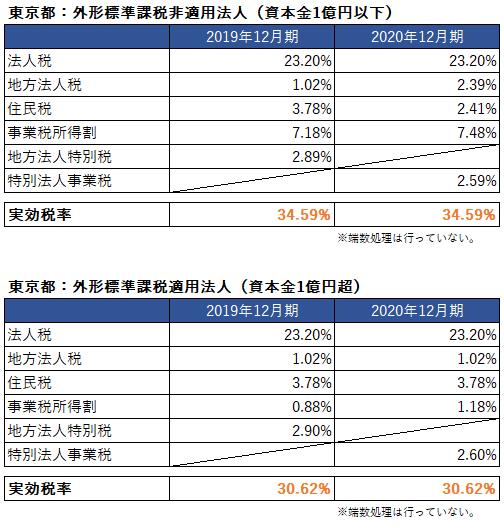 実効税率 2020年 東京