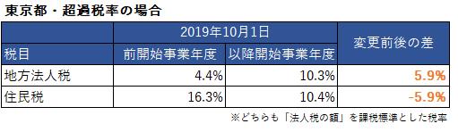 実効税率 2020年 東京 住民税