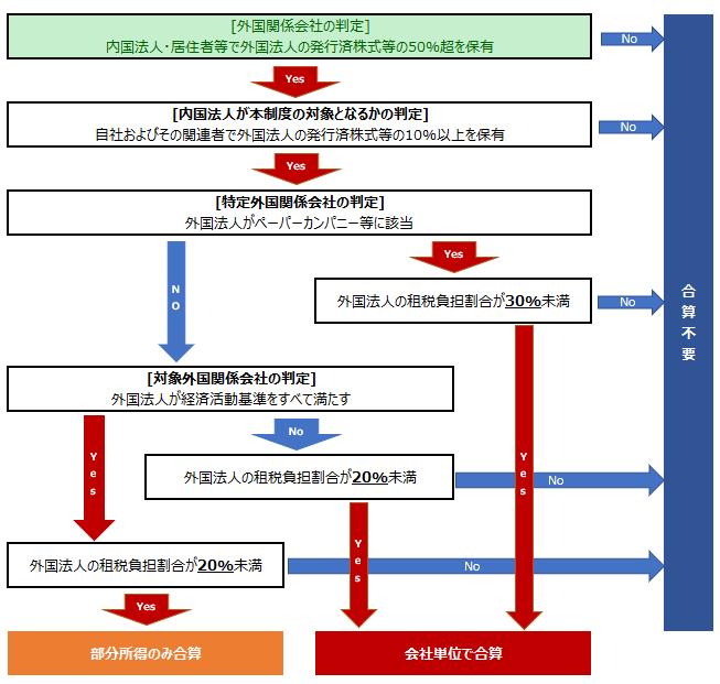 外国子会社合算税制(6):外国関係会社の判定 | 須賀国際税務会計事務所