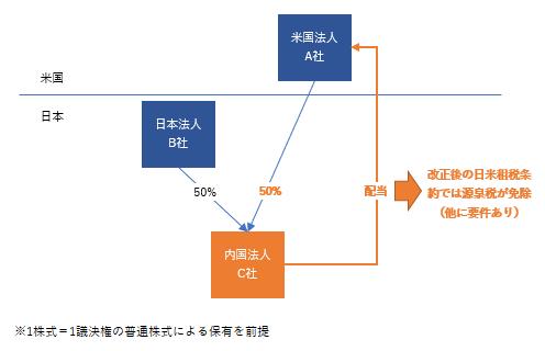 日米租税条約 改正 配当