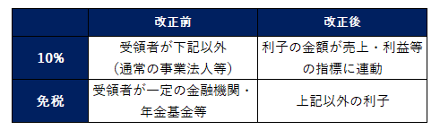 日米租税条約 改正 利子
