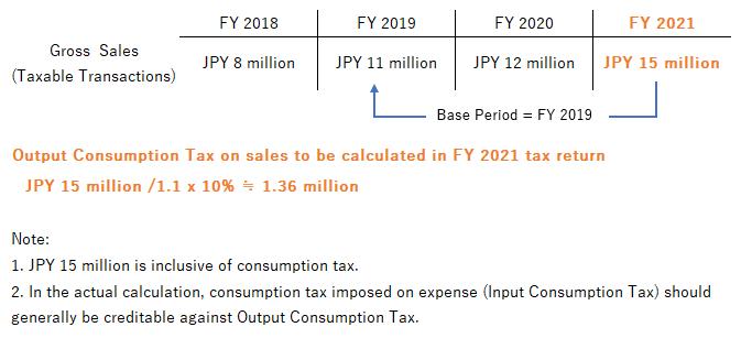 consumption tax calculation